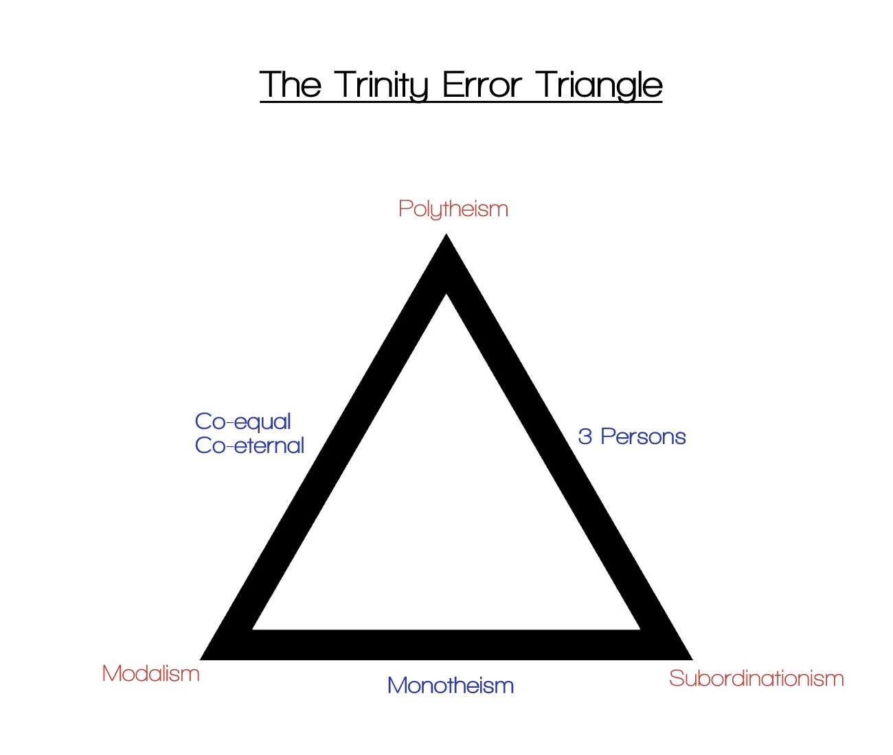 Review of the trinity covenant grace baptist church trinity error triangle pooptronica Images