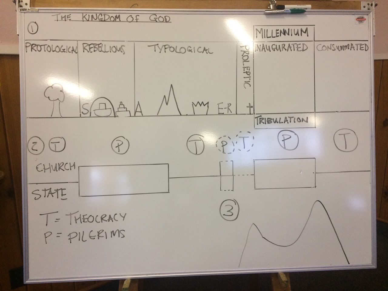 Kingdom of God Whiteboard